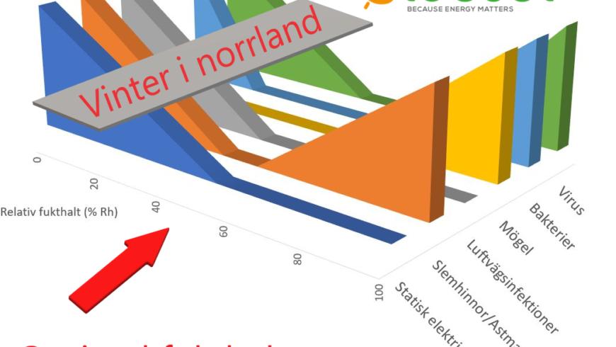 Torrt i norrland?